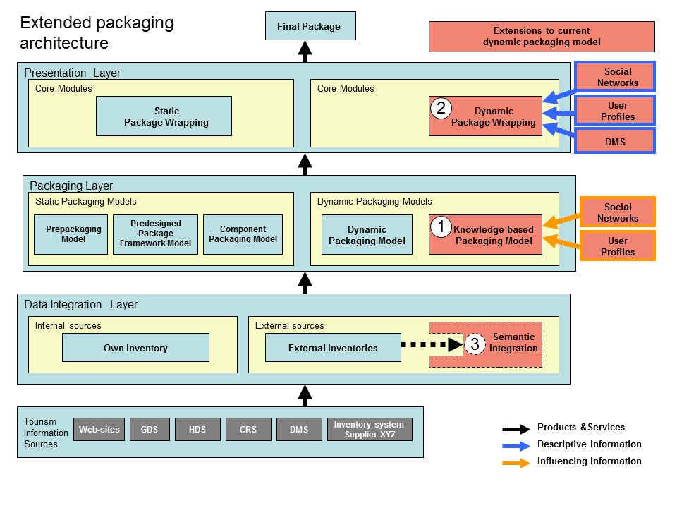 Extended Dynamic Package Architecture